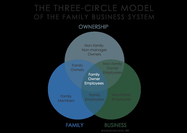 John Davis Explains The 3 Circles Model Of Family Business